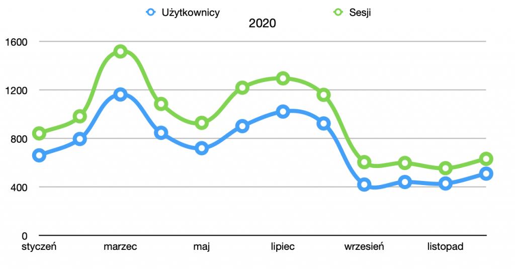 podsumowanie roku 2020 - statystyki 1