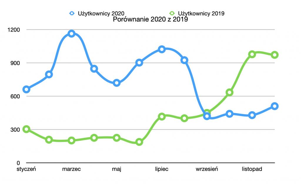 podsumowanie roku 2020 - statystyki 2